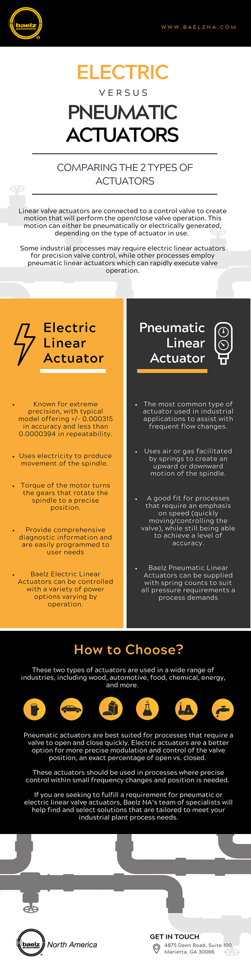 Baelz NA - Electric Linear Actuators vs Pneumatic Actuators Infographic