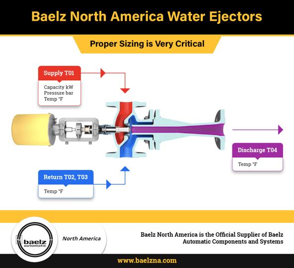 water-ejectors-baelz-north-america